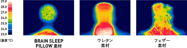 ■ サーマルマネキンの頭部からの放熱量