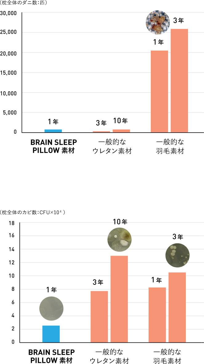 ■長期使用枕のダニの量|■長期使用枕で繁殖したカビ量